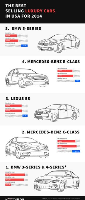 【演界网独家信息图表】扁平化-美国销售最好的奢侈车