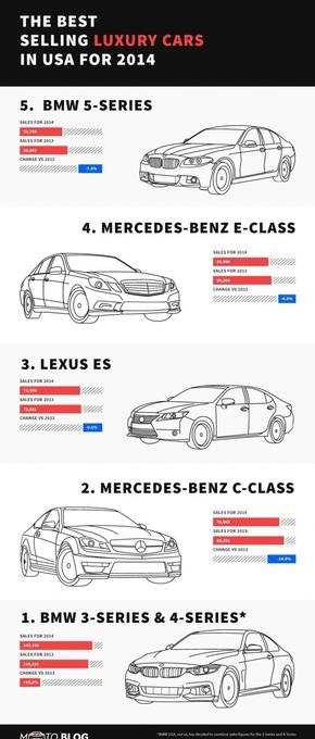 【演界信息图表】黑白简约-2014年度最畅销的豪华车