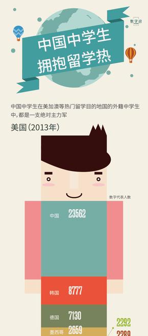 【演界信息图表】新闻媒体-中国中学生拥抱留学热
