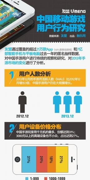 [演界信息图表]海报风-中国移动游戏用户行为研究