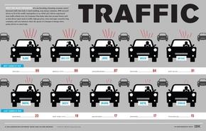 【演界信息图表】简洁手绘-哪些城市交通拥堵
