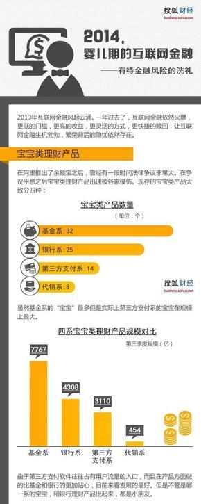 【演界信息图表】数据简约-2014,婴儿期的互联网金融