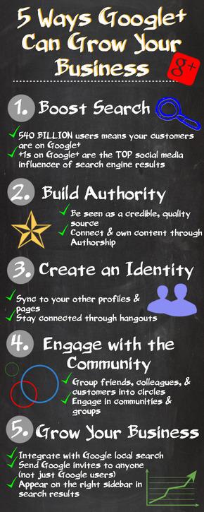 【演界信息图表】黑白风格-5种方式谷歌+可以增长你的业务