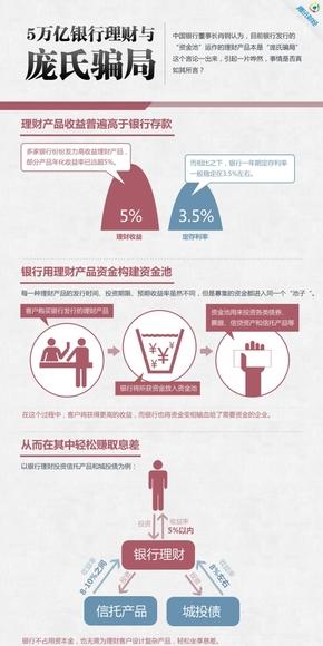 【演界网信息图表】红色扁平-5万亿银行理财与庞氏骗局