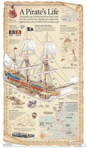 [演界信息图表]复古风-一个海盗的一生