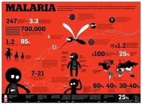 【演界网独家信息图表】扁平化-疟疾的真相