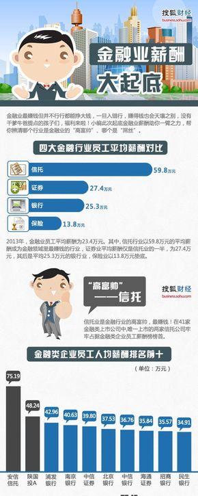【演界信息图表】扁平卡通-金融业薪酬大起底