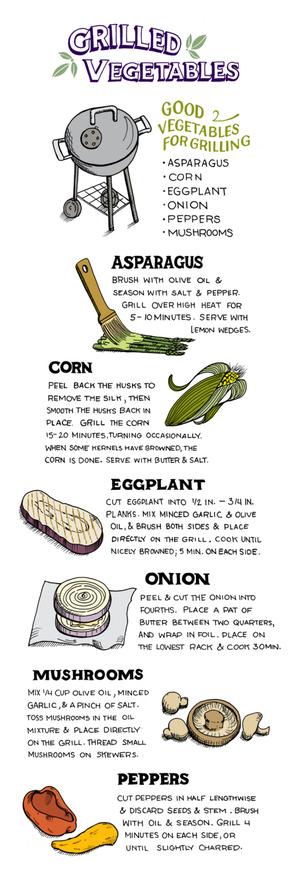 【演界网独家信息图表】扁平化-如何烧烤蔬菜