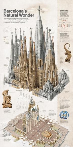 [演界信息图表]复古风-巴塞罗那自然奇观