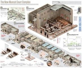 [演界信息图表]复古风-新马斯喀特法院建筑群