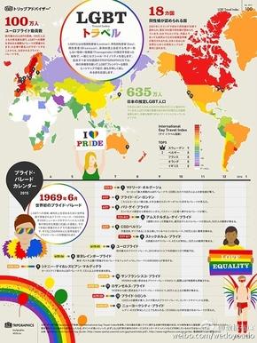 [演界信息图表]海报风-东京LGBT人群