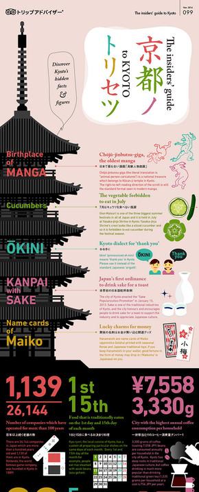 [演界信息图表]日系风-东京旅游指导
