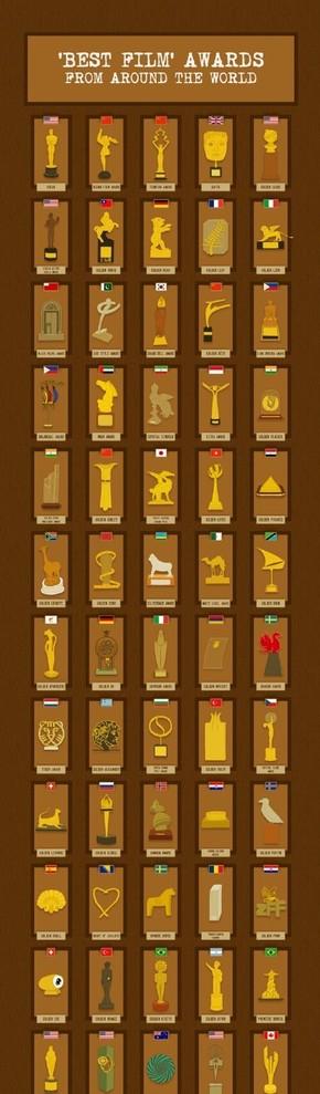 [演界信息图表]复古风-各国的最佳电影奖