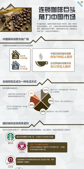 【演界网信息图表】咖啡色扁平-连锁咖啡巨头角力中国市场