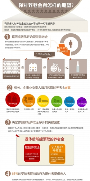 【演界网信息图表】咖啡色扁平-你对养老金有怎样的期望?