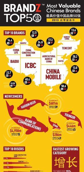 [演界信息图表]红黄商务风-最具价值中国品牌50强