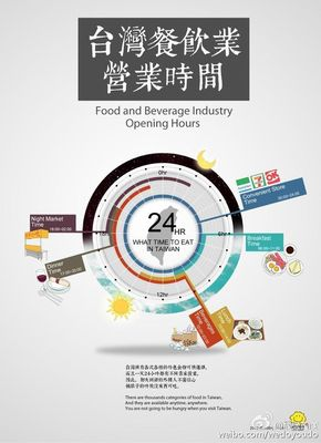 [演界信息图表]小清新扁平风-台湾餐饮业营业时间