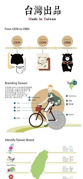 [演界信息图表]小清新扁平风-台湾出品