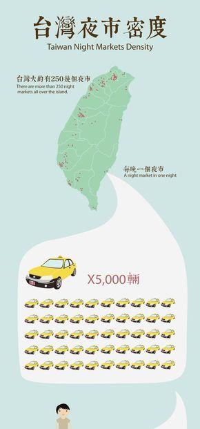 [演界信息图表]小清新扁平风-台湾夜市密度