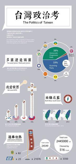 [演界信息图表]小清新扁平风-台湾政治