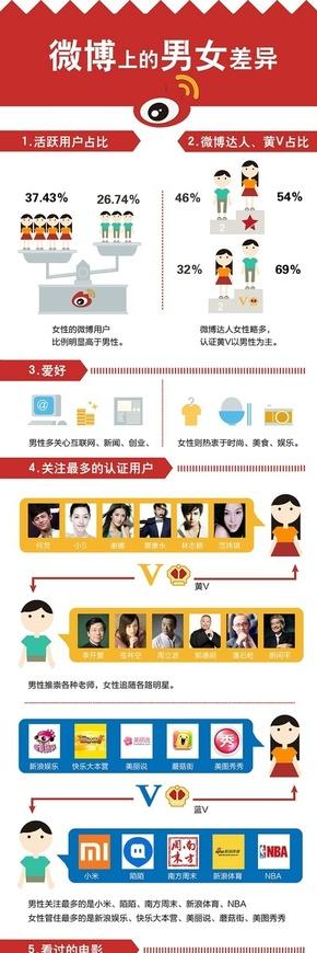 [演界信息图表]扁平风-微博上的男女差异