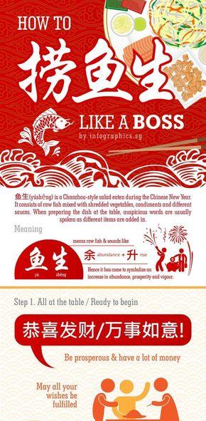 [演界信息图表]海报风-如何像BOSS一样捞鱼生