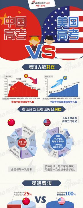 [演界信息图表]扁平风-中国高考VS美国高考