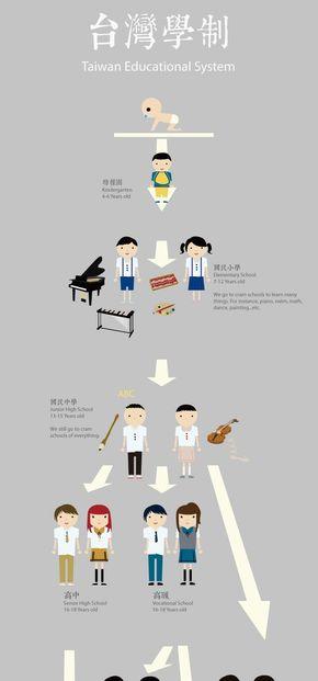 [演界信息图表]小清新扁平风-台湾学制