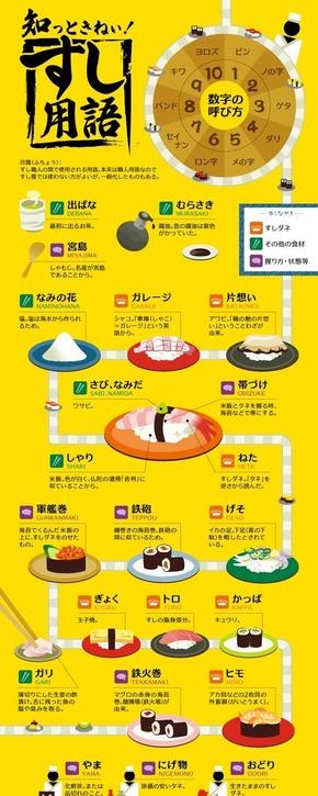 [演界信息图表]黄色海报风-回转寿司专业术语