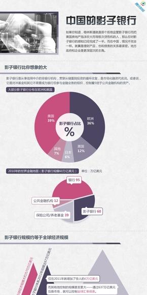 【演界网信息图表】紫色扁平-中国的影子银行