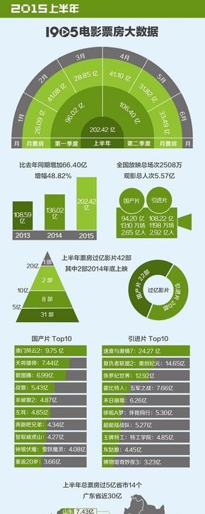 [演界信息图表]扁平风-2015上半年电影票房大数据