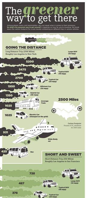 【演界网独家信息图表】复古绿色-汽车尾气