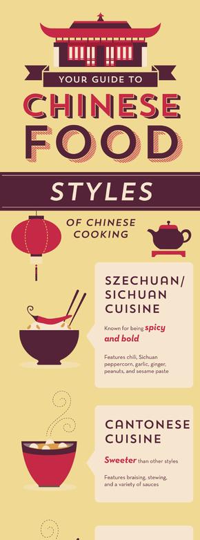 【演界信息图表】简约风-美国人眼中的中国美食