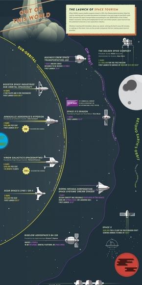 【演界信息图表】太空色扁平-太空旅游