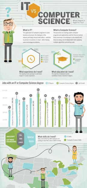 【演界信息图表】清新卡通-IT与计算机科学 哪个学位适合你