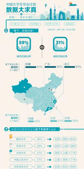 【演界网信息图表】 天蓝色风格-中国大学生毕业迁徙数据大求真2