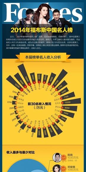 [演界信息图表]扁平风-2014福布斯中国名人榜