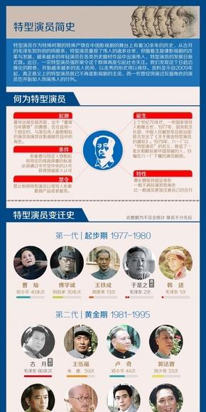 [演界信息图表]复古风-特型演员简史