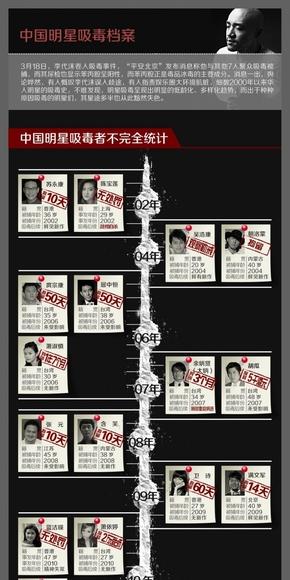 [演界信息图表]红黑扁平风-中国明星吸毒档案