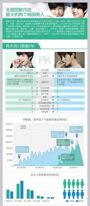 [演界信息图表]蓝绿小清新-图解李敏镐,金秀贤