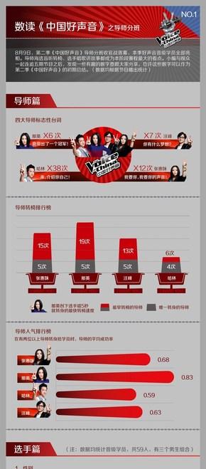 [演界信息图表]扁平风-数读中国好声音之导师分班