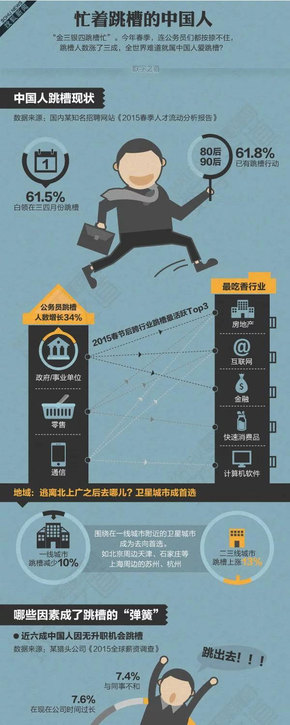 【演界信息图表】忙着跳槽的中国人