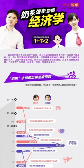 [演界信息图表]扁平风-奶茶强东恋情经济学