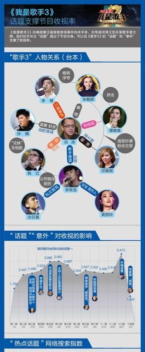 [演界信息图表]扁平风-我是歌手3话题支撑收视率