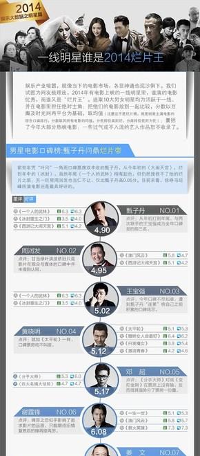 [演界信息图表]扁平风-一线明星谁是2014烂片王