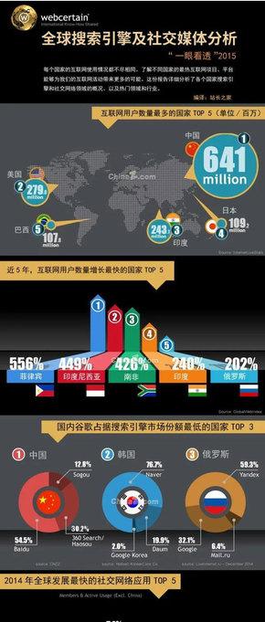 【演界信息图表】全球搜索引擎及社交媒体分析
