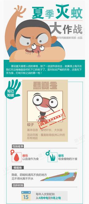 【演界信息图表】夏季灭蚊大作战