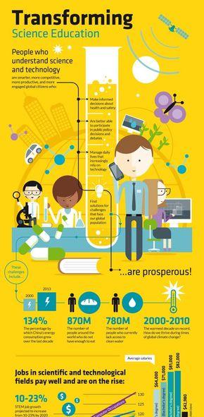【演界信息图表】黄色卡通风-改变科学教育