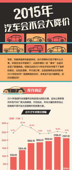 【演界信息图表】扁平卡通-2015年汽车会不会大降价?