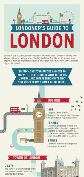 【演界信息图表】彩色图表-伦敦旅游向导